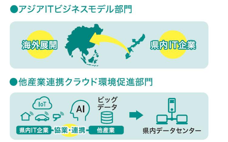 アジアITビジネスモデルR2