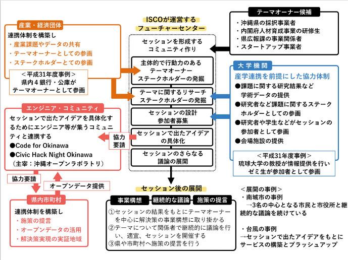 フューチャーセンターフロー図_R2