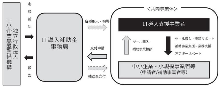 IT導入補助金フロー図_R2