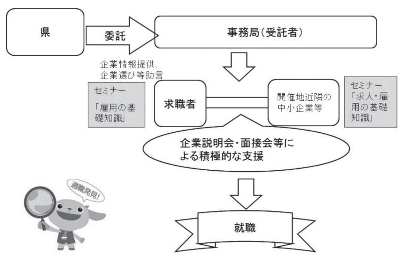 地域循環マッチング_R2