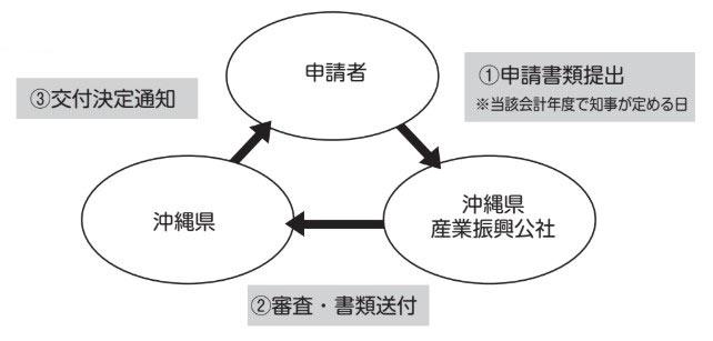 (戦略的輸出拡大支援)フロー図_R2