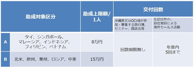 令和2年度 海外セールスコール支援事業_1