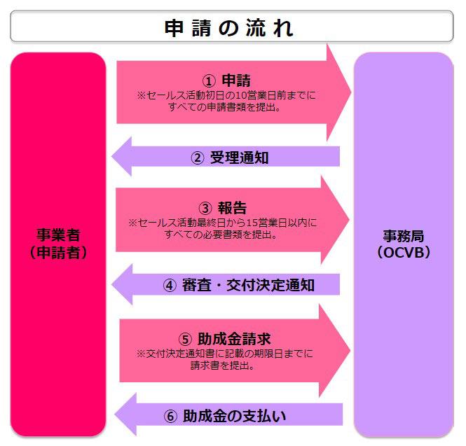 令和2年度 海外セールスコール支援事業_02