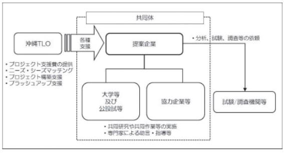 フロー図_令和2年度産学官連携推進ネットワーク形成事業