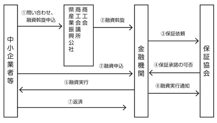 新事業分野進出資金_R2フロー図