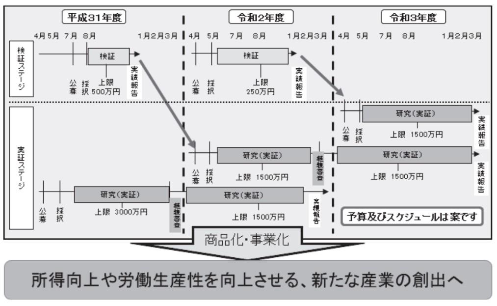 新産業事業化促進事業_R2