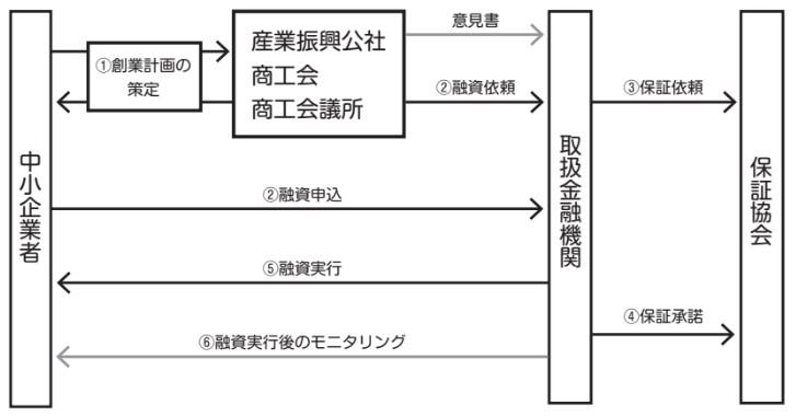手続フロー図(融資対象 1 又は 2)