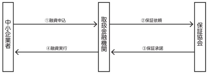 手続フロー図(融資対象 3)