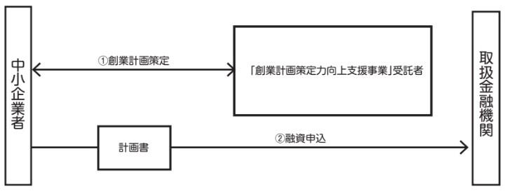 手続フロー図(融資対象 4)