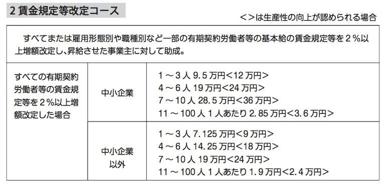 キャリアアップ助成金 表2