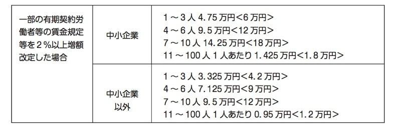 キャリアアップ助成金 表3