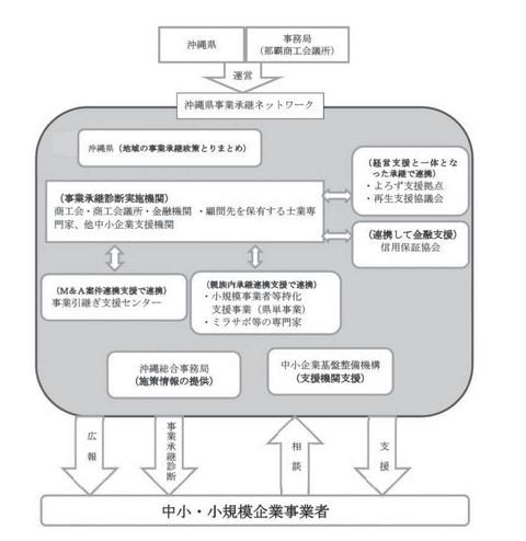 プッシュ型事業承継支援高度化事業
