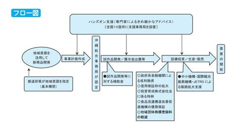 地域産業資源活用(支援)事業