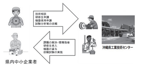 工業技術支援事業