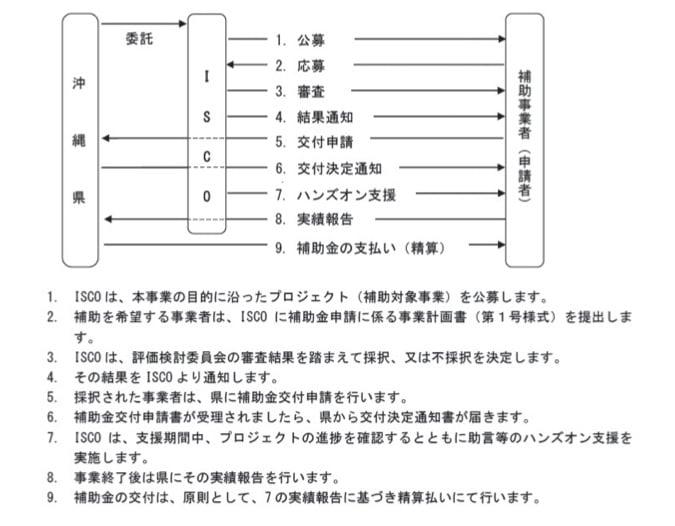 沖縄アジアITビジネス創出促進事業
