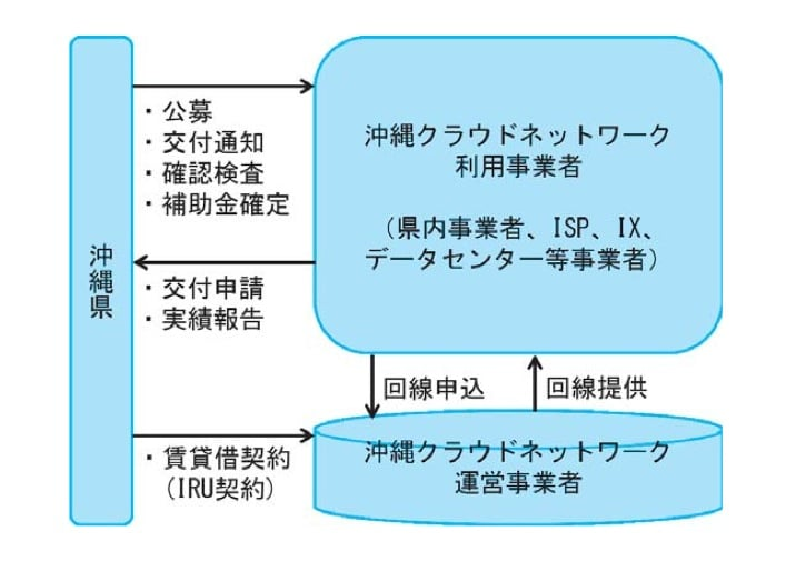 沖縄クラウドネットワーク利用促進事業