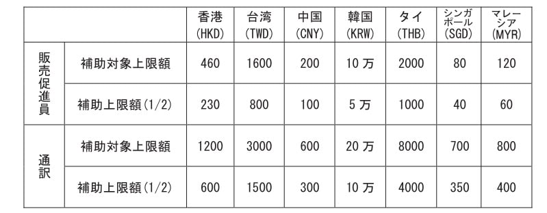 沖縄国際物流ハブ活用推進事業
