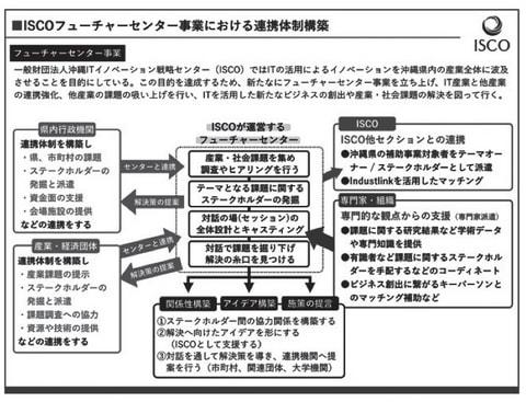 平成31年度 沖縄型オープンイノベーション 創出促進事業(フューチャーセンター)