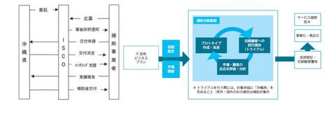 令和2年度 沖縄型オープンイノベーション 創出促進事業(ITスタートアップ補助対象事業)