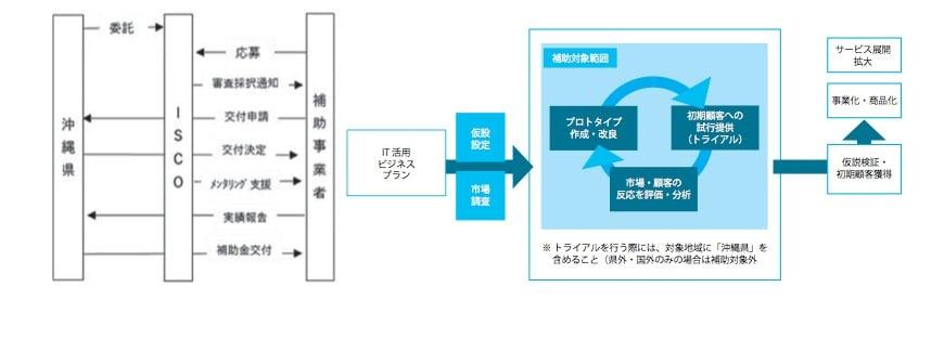 沖縄型オープンイノベーション創出促進事業
