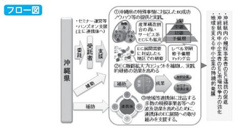 沖縄型ECスキル普及・連携支援事業