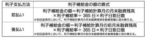 沖縄県中小企業振興資金利子補給金