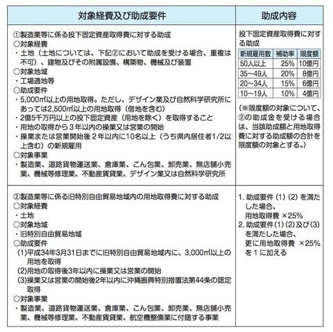 沖縄県企業立地促進条例に基づく補助金