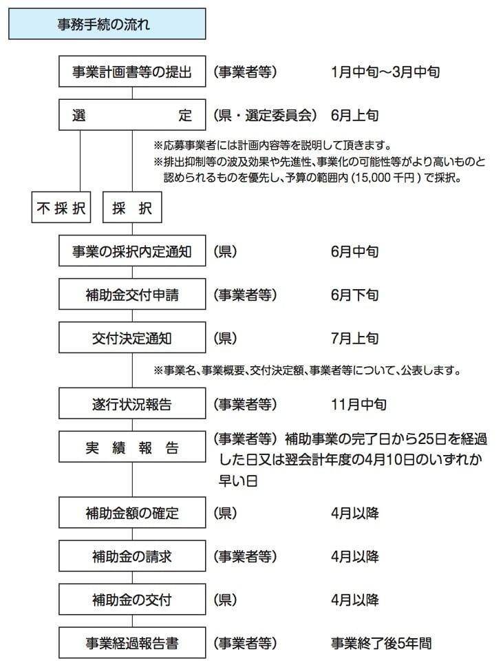 沖縄県産業廃棄物発生