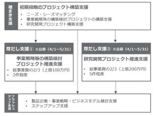 平成31年度産学官連携推進ネットワーク形成事業