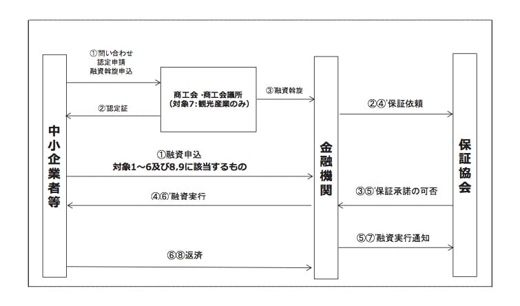 産業振興資金(オキナワ型産業振興貸付)