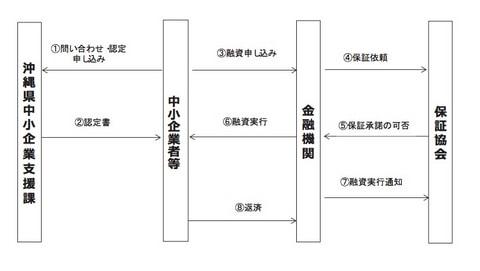 産業振興資金(企業立地推進貸付)