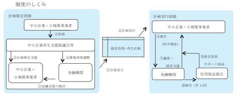 経営改善サポート保証制度 (事業再生計画実施関連保証)