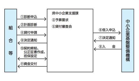 高度化資金(設備リース事業)