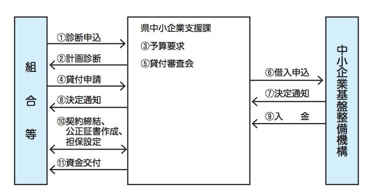 高度化資金(集積区域整備事業)