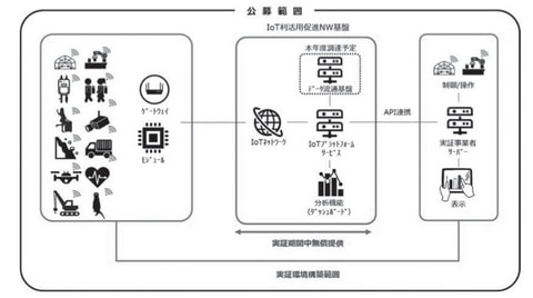 IoT利活用促進ネットワーク基盤構築・実証事業 (実証事業)
