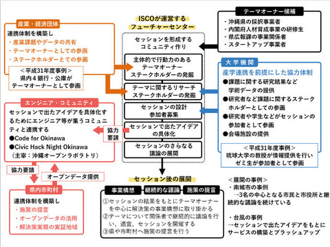 令和2年度 沖縄型オープンイノベーション 創出促進事業 フューチャーセンター事業