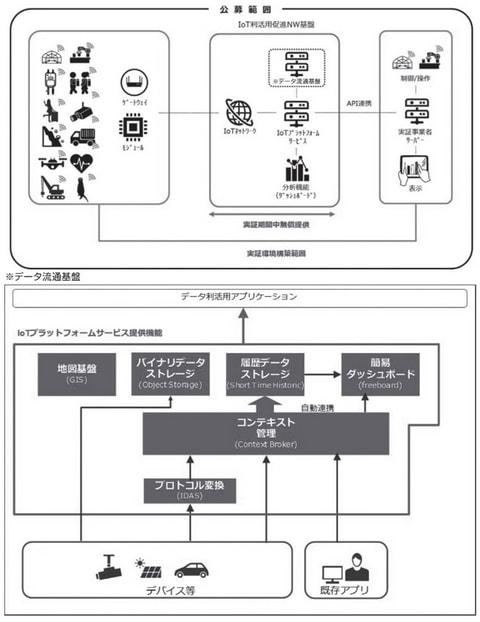 令和2年度 アジアITビジネス活性化推進事業 (IoT利活用促進) 補助対象事業