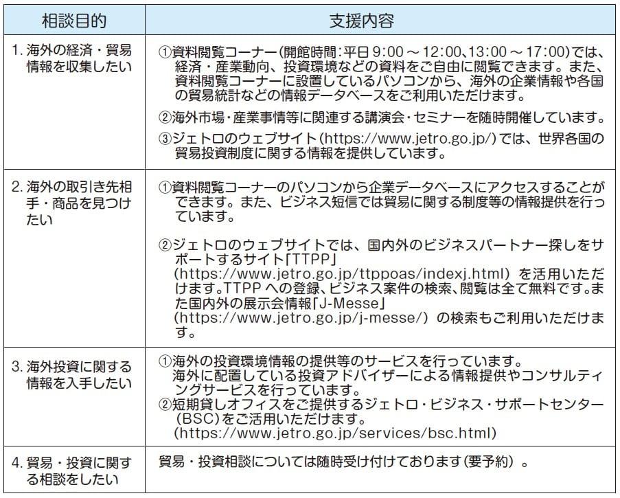 海外の経済・貿易・投資に関する情報提供 (ジェトロ沖縄のご案内)img1
