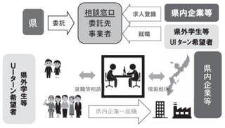 県内企業人材確保支援事業