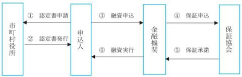 経営安定関連4号 (セーフティネット保証4号)