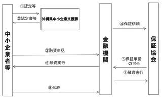 創業者・事業承継支援資金(事業承継支援貸付)