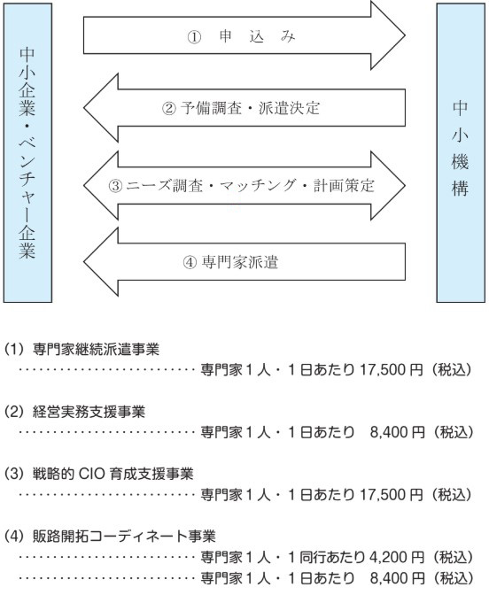 中小機構の専門家派遣制度フロー図